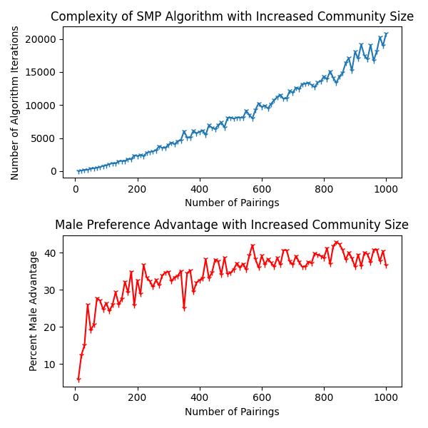 SMP Distribution